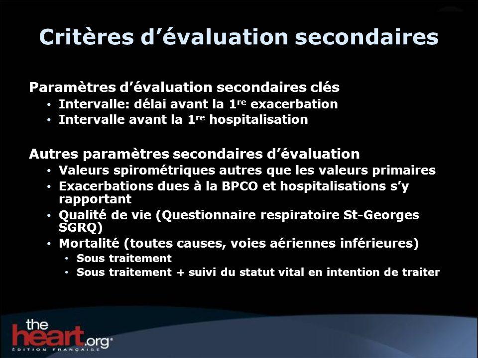 Points clés - Tolérance Réduction de la mortalité Preuves de réduction de la morbidité cardiovasculaire (-16%), y compris linfarctus du myocarde Pas de risque augmenté dAVC Preuves de réduction de la morbidité respiratoire (-16%) (voies inférieures) Réduction du risque dinsuffisance respiratoire