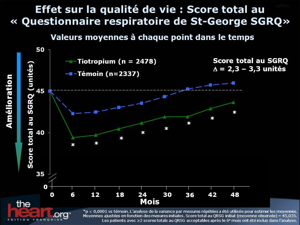 SGRQ des scores du début de létude jusquau mois 48 = 2.3* = 3.1* = 2.0* = 1.7* Amélioration Détérioration TémoinTiotropium Score : *p < 0,001 Tiotropium n = 2478, témoin n = 2337 pour le score total, activité et impact du QRSG.