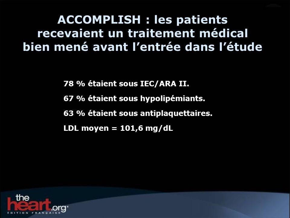 ACCOMPLISH : les patients recevaient un traitement médical bien mené avant lentrée dans létude 78 % étaient sous IEC/ARA II. 67 % étaient sous hypolip