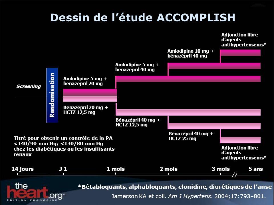 Jamerson KA et coll. Am J Hypertens. 2004;17:793–801. *Bêtabloquants, alphabloquants, clonidine, diurétiques de lanse 14 joursJ 11 mois2 mois5 ans Scr