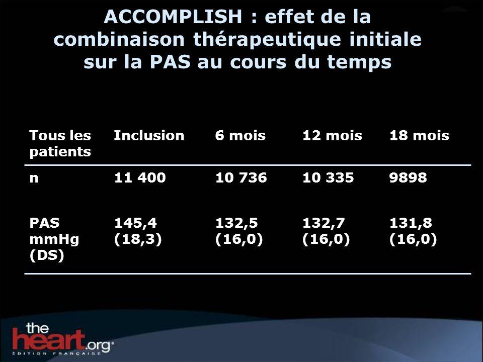 ACCOMPLISH : effet de la combinaison thérapeutique initiale sur la PAS au cours du temps Tous les patients Inclusion6 mois12 mois18 mois n11 40010 736