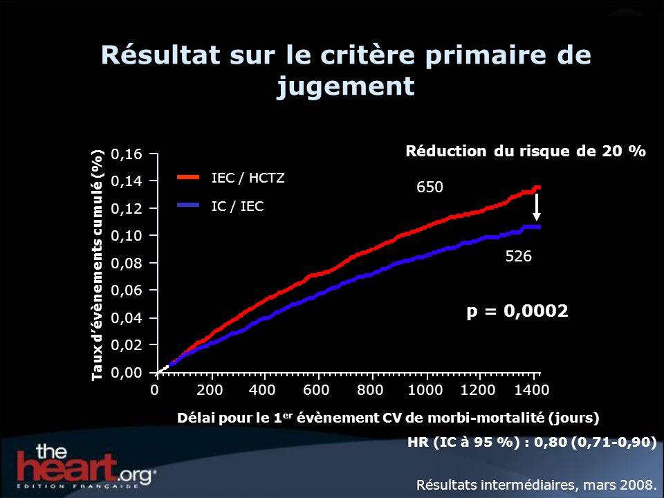 HR (IC à 95 %) : 0,80 (0,71-0,90) Réduction du risque de 20 % 0,00 0,02 0,04 0,06 0,08 0,10 0,12 0,14 0,16 Taux dévènements cumulé (%) 020040060080010