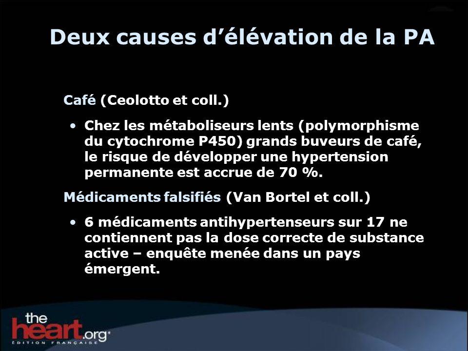 Deux causes délévation de la PA Café (Ceolotto et coll.) Chez les métaboliseurs lents (polymorphisme du cytochrome P450) grands buveurs de café, le ri