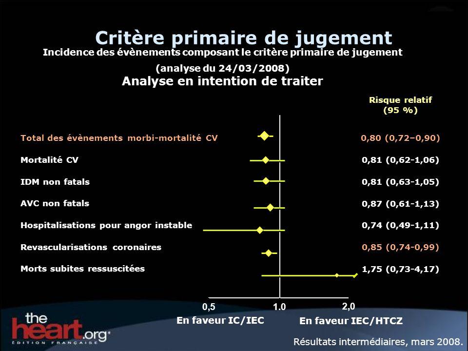 Incidence des évènements composant le critère primaire de jugement (analyse du 24/03/2008) Analyse en intention de traiter Critère primaire de jugemen
