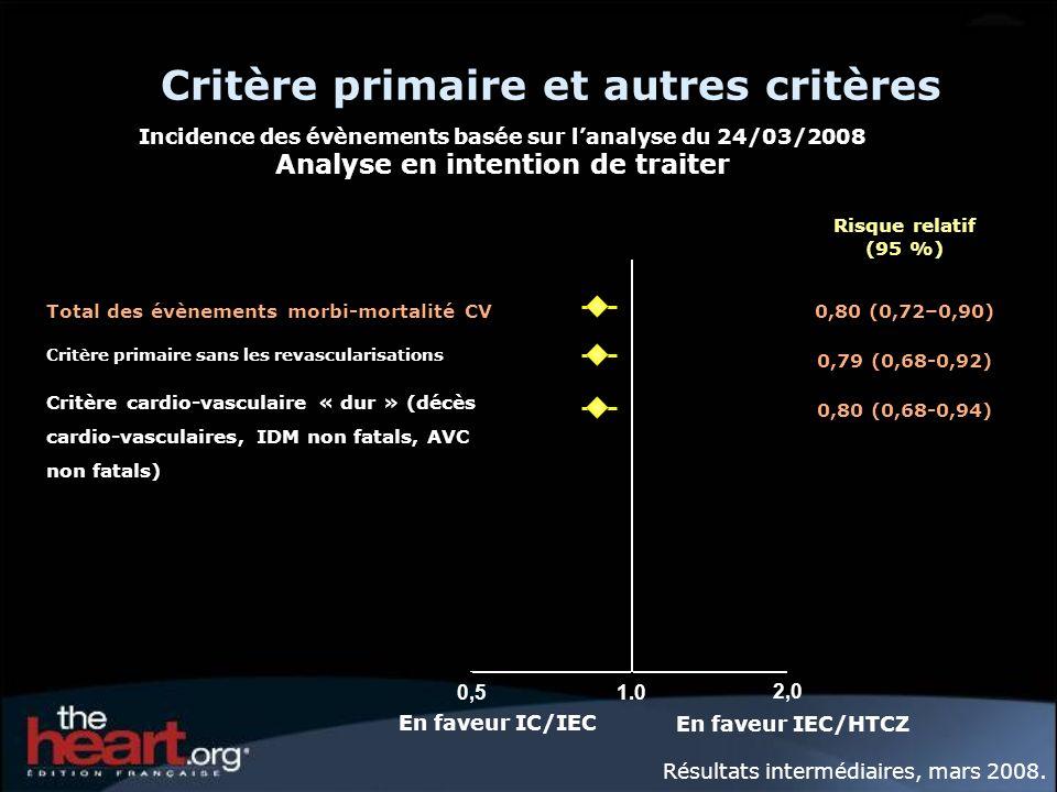 Incidence des évènements basée sur lanalyse du 24/03/2008 Analyse en intention de traiter Critère primaire et autres critères 0,51.0 2,0 Total des évè