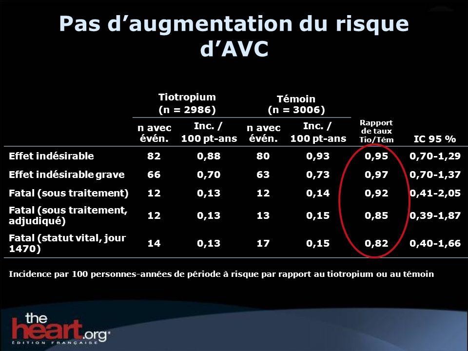 Taux dincidence (par 100 patients-années) rapporté par >1 % dans tout groupe de traitement ** Tiotropium n=2986 Témoin n=3006 Rapport de risque (Tio/tém.) IC 95 % SOC + Respiratoire (inf.)11,3213,470,840,77-0,92 * Bronchite0,370,311,200,73-1,98 Exacerbation de la BPCO8,199,700,840,76-0,94 * Dyspnée0,380,620,610,40-0,94 * Pneumonie3,283,460,950,81-1,11 Insuffisance respiratoire0,901,310,690,52-0,92 * *p<0,05; + System Organ Class ** excluant le cancer du poumon (multiples termes différents)