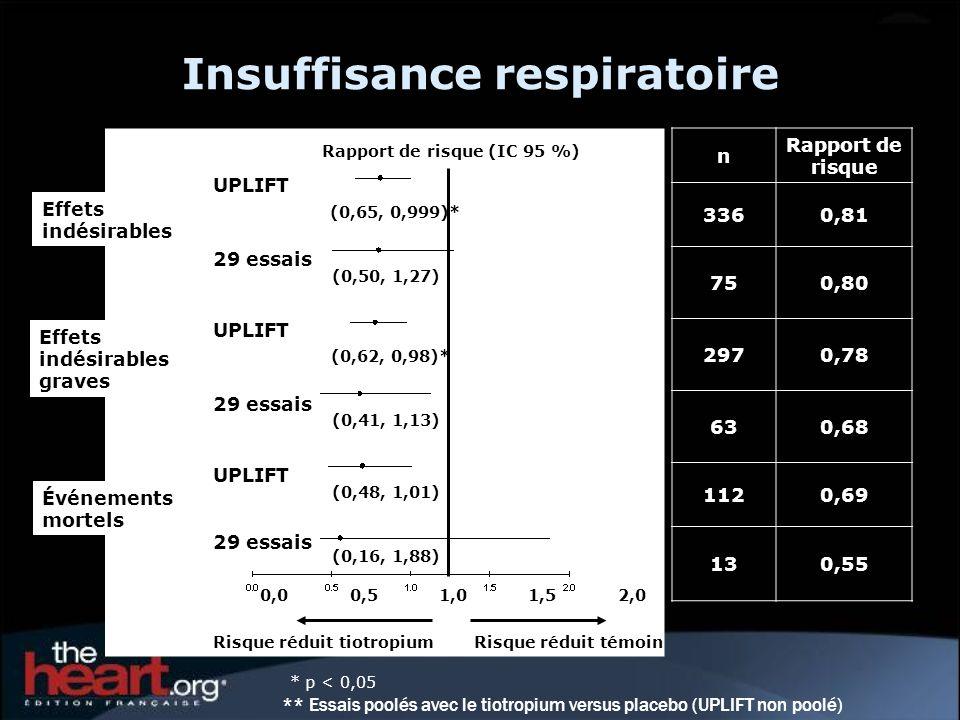 Insuffisance respiratoire Effets indésirables Risque réduit tiotropiumRisque réduit témoin Rapport de risque (IC 95 %) Effets indésirables graves Évén