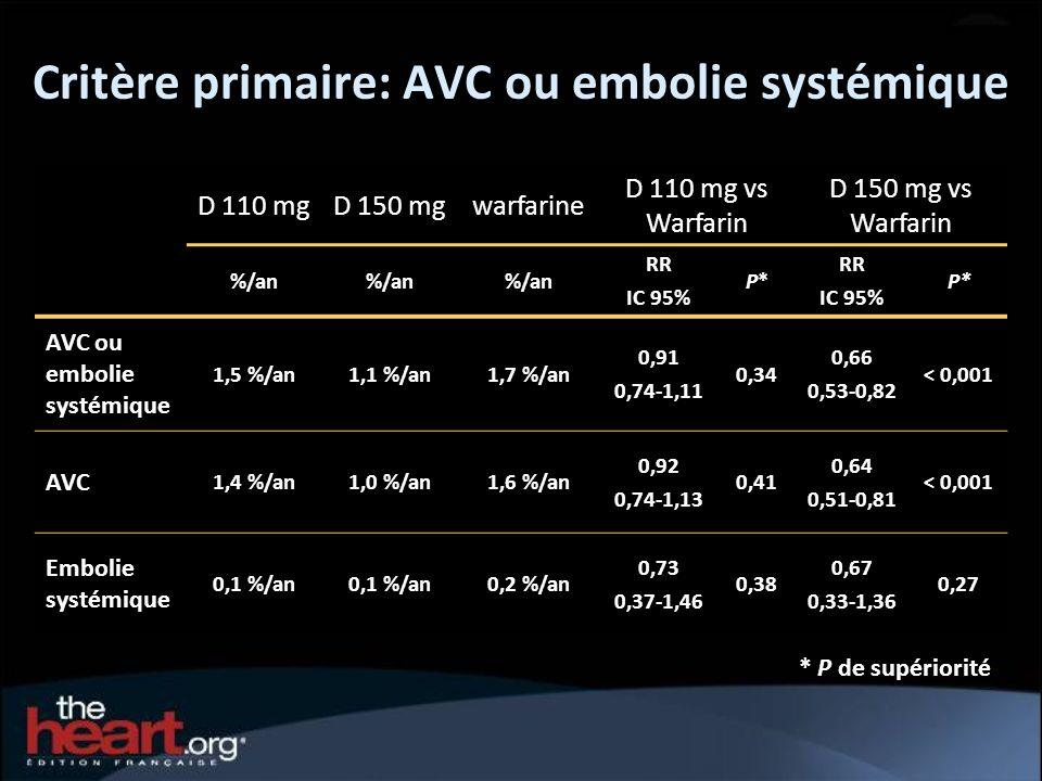 Critère primaire: AVC ou embolie systémique D 110 mgD 150 mgwarfarine D 110 mg vs Warfarin D 150 mg vs Warfarin %/an%/an%/anRR IC 95% P*P*P*P*RR P* AV