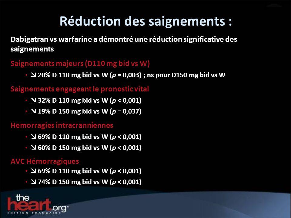 Réduction des saignements : Dabigatran vs warfarine a démontré une réduction significative des saignements Saignements majeurs (D110 mg bid vs W) 20%