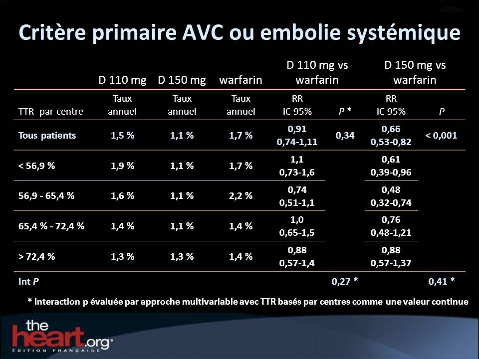 Critère primaire AVC ou embolie systémique * Interaction p évaluée par approche multivariable avec TTR basés par centres comme une valeur continue D 1