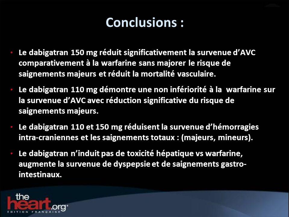 Conclusions : Le dabigatran 150 mg réduit significativement la survenue dAVC comparativement à la warfarine sans majorer le risque de saignements maje