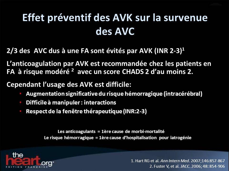 Effet préventif des AVK sur la survenue des AVC 2/3 des AVC dus à une FA sont évités par AVK (INR 2-3) 1 Lanticoagulation par AVK est recommandée chez