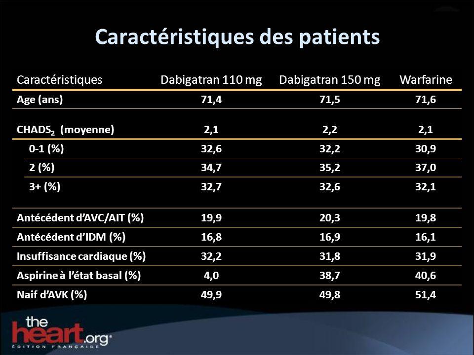 Caractéristiques des patients Caractéristiques Dabigatran 110 mgDabigatran 150 mgWarfarine Age (ans) 71,471,571,6 CHADS 2 (moyenne)2,12,22,1 0-1 (%) 3