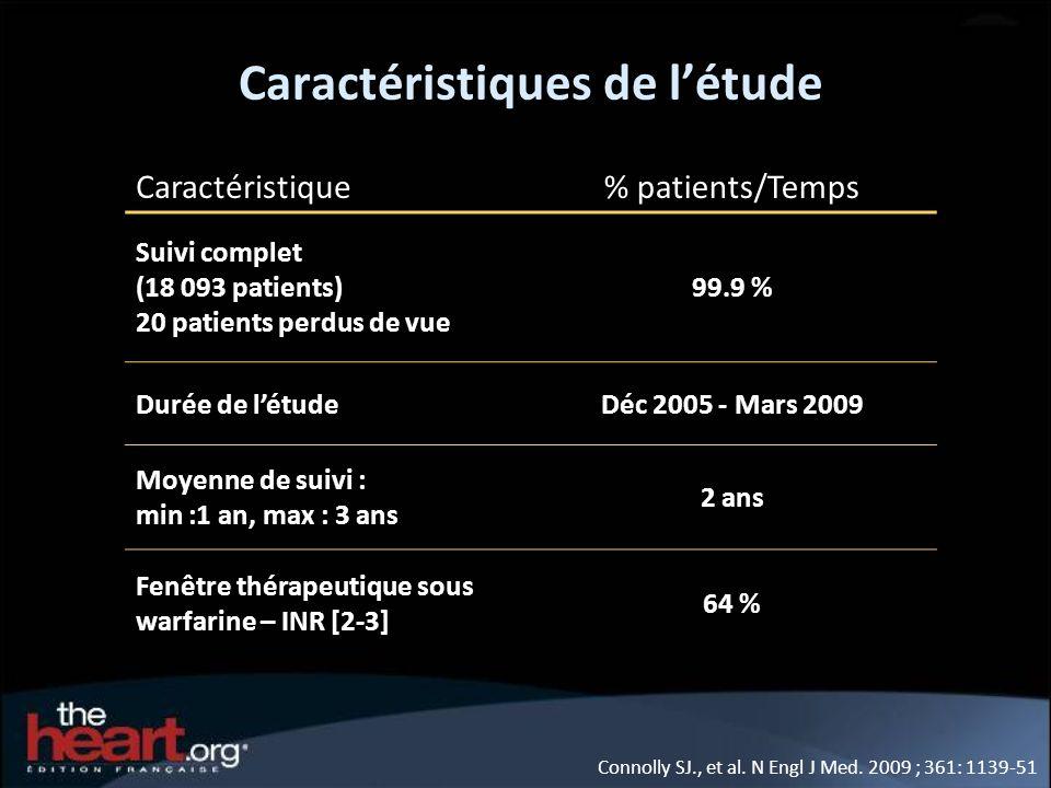 Caractéristiques de létude Caractéristique% patients/Temps Suivi complet (18 093 patients) 20 patients perdus de vue 99.9 % Durée de létudeDéc 2005 -