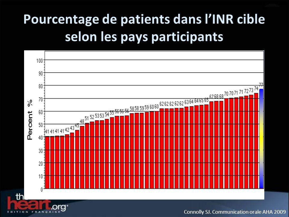 Pourcentage de patients dans lINR cible selon les pays participants Connolly SJ. Communication orale AHA 2009