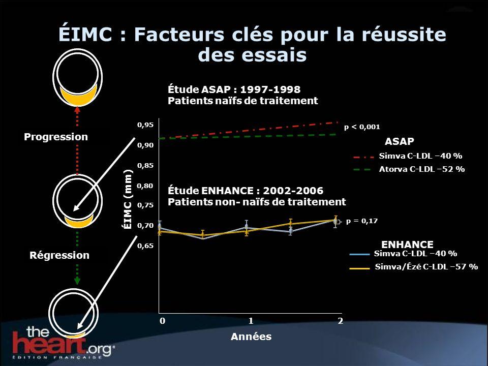 ÉIMC : Facteurs clés pour la réussite des essais Régression Progression ÉIMC (mm) Années 012 0,80 0,85 0,75 0,90 0,95 0,70 0,65 Étude ASAP : 1997-1998