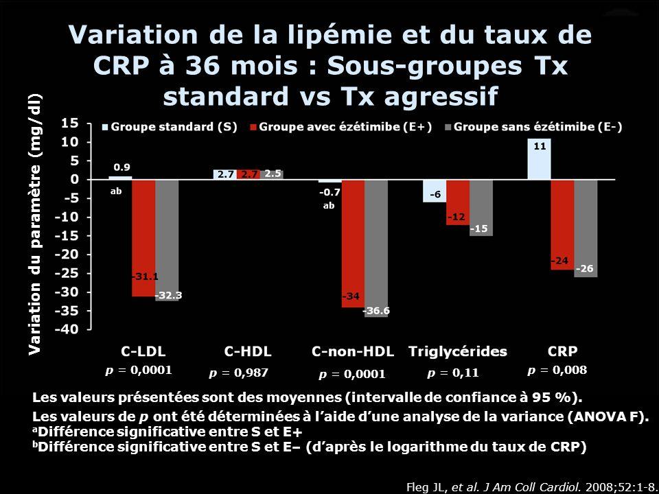 Variation de la lipémie et du taux de CRP à 36 mois : Sous-groupes Tx standard vs Tx agressif Les valeurs présentées sont des moyennes (intervalle de