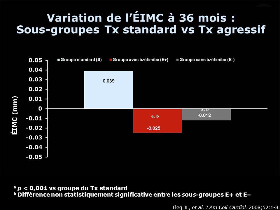 Variation de lÉIMC à 36 mois : Sous-groupes Tx standard vs Tx agressif a p < 0,001 vs groupe du Tx standard b Différence non statistiquement significa