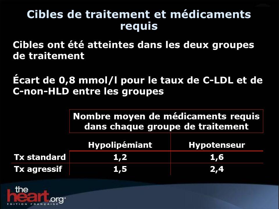Cibles de traitement et médicaments requis Cibles ont été atteintes dans les deux groupes de traitement Écart de 0,8 mmol/l pour le taux de C-LDL et d