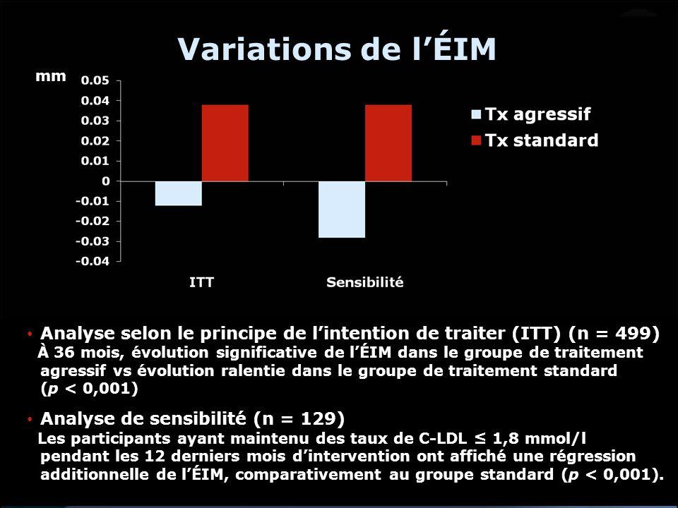 Variations de lÉIM Analyse selon le principe de lintention de traiter (ITT) (n = 499) À 36 mois, évolution significative de lÉIM dans le groupe de tra