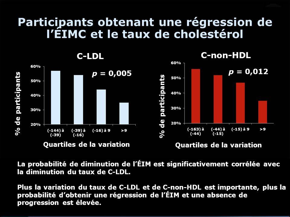 Participants obtenant une régression de lÉIMC et le taux de cholestérol p = 0,005 p = 0,012 C-LDL C-non-HDL % de participants Quartiles de la variatio