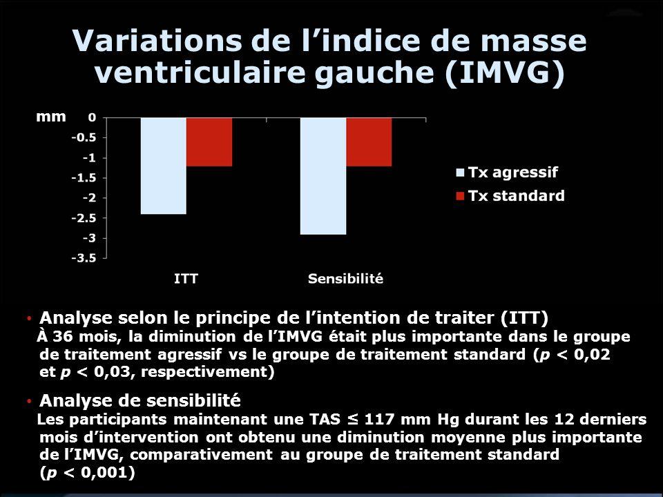 Variations de lindice de masse ventriculaire gauche (IMVG) Analyse selon le principe de lintention de traiter (ITT) À 36 mois, la diminution de lIMVG