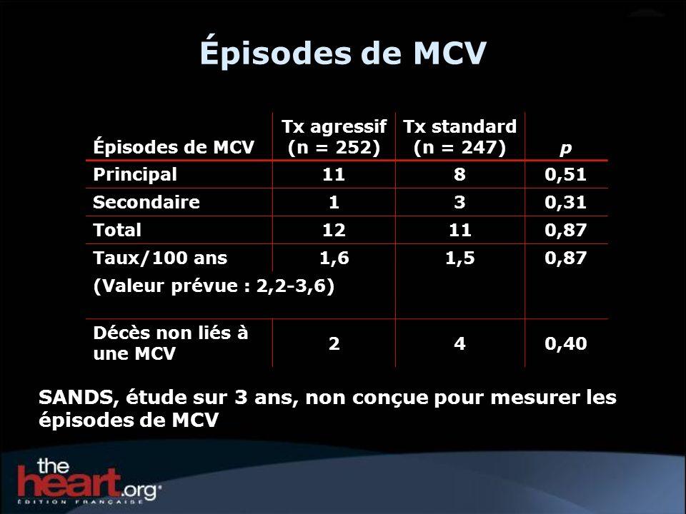 Épisodes de MCV SANDS, étude sur 3 ans, non conçue pour mesurer les épisodes de MCV Épisodes de MCV Tx agressif (n = 252) Tx standard (n = 247)p Princ