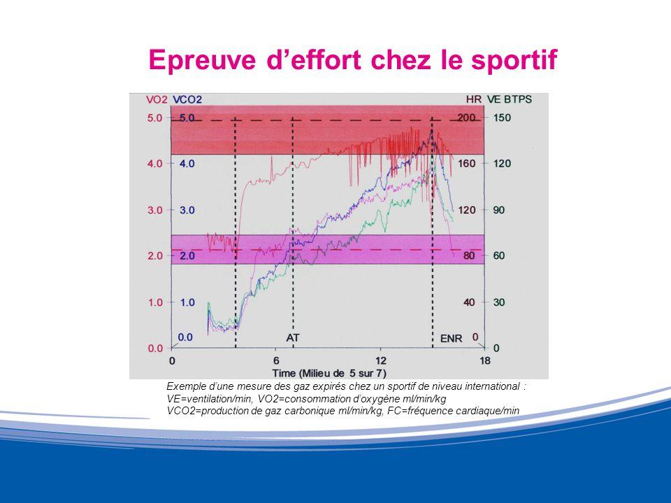 Epreuve deffort chez le sportif Exemple dune mesure des gaz expirés chez un sportif de niveau international : VE=ventilation/min, VO2=consommation dox