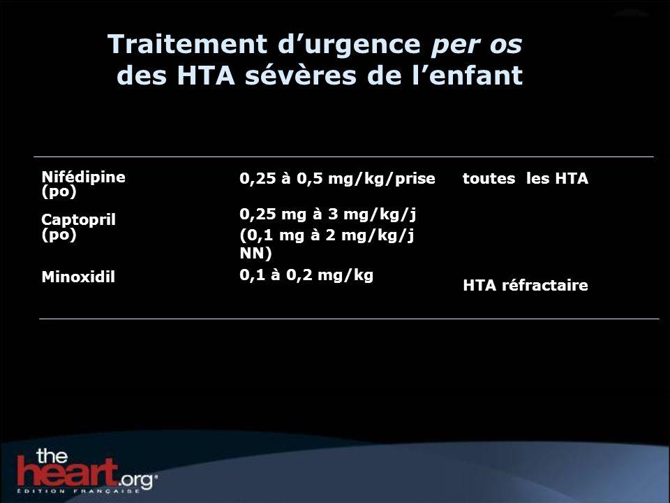 Traitement durgence per os des HTA sévères de lenfant toutes les HTA HTA réfractaire 0,25 à 0,5 mg/kg/prise 0,25 mg à 3 mg/kg/j (0,1 mg à 2 mg/kg/j NN