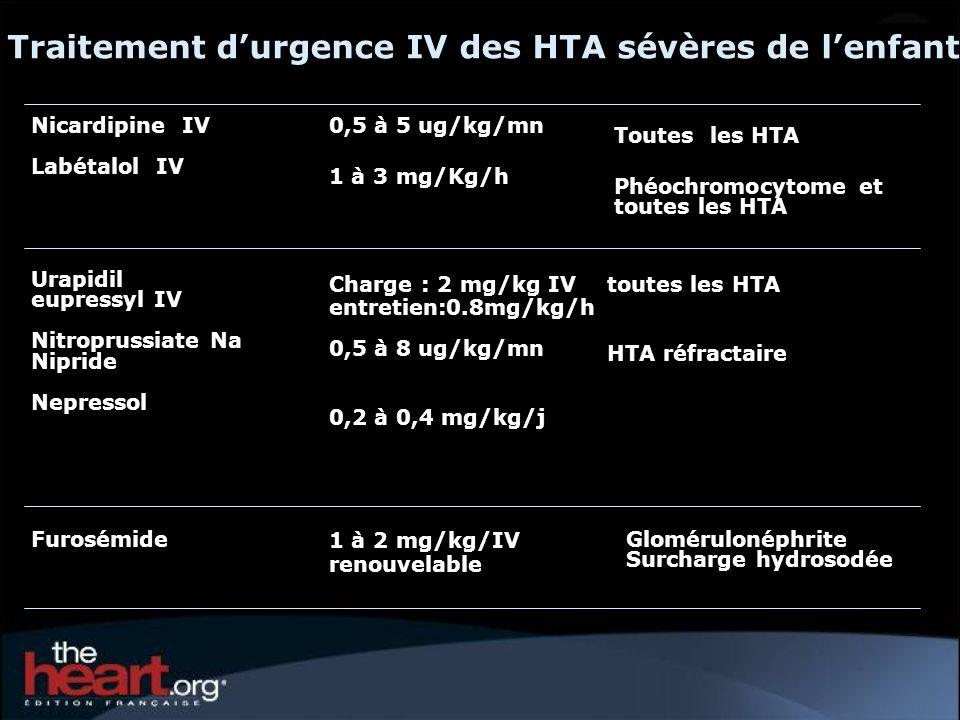 Traitement durgence IV des HTA sévères de lenfant Glomérulonéphrite Surcharge hydrosodée 1 à 2 mg/kg/IV renouvelable Furosémide toutes les HTA HTA réf