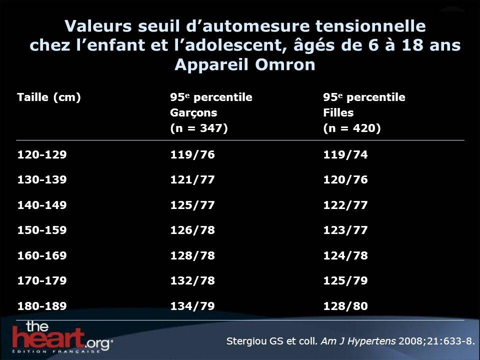 Valeurs seuil dautomesure tensionnelle chez lenfant et ladolescent, âgés de 6 à 18 ans Appareil Omron Taille (cm)95 e percentile Garçons (n = 347) 95