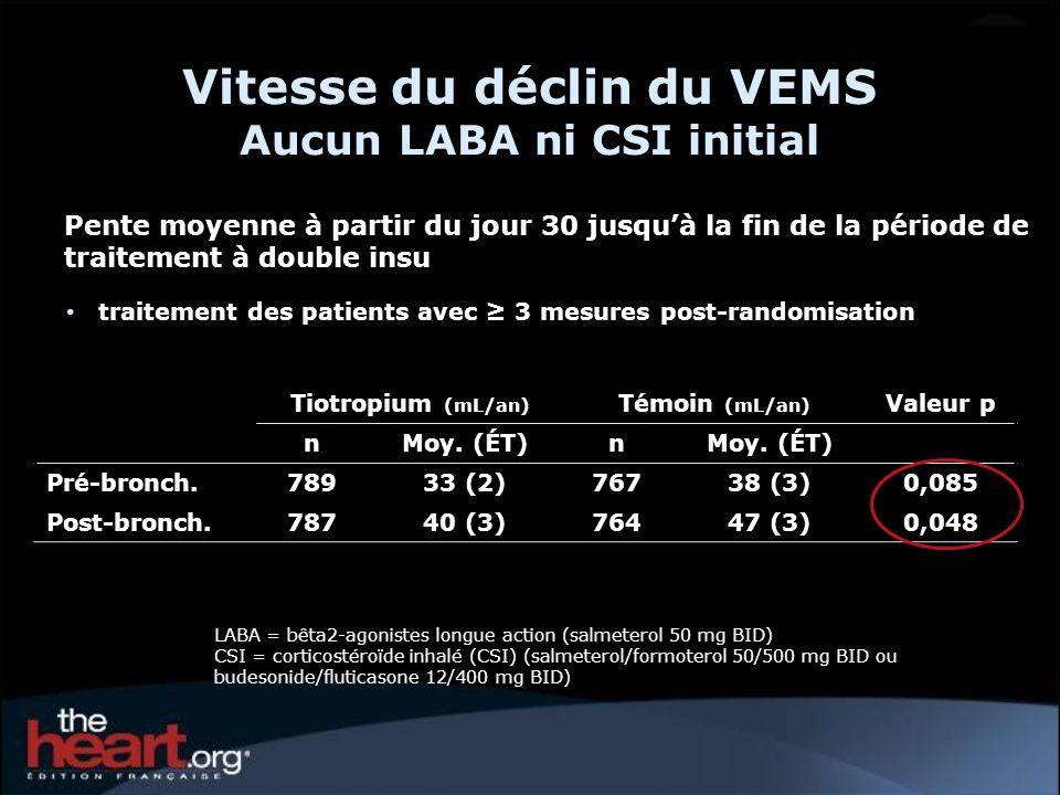 Tiotropium (mL/an) Témoin (mL/an) Valeur p nMoy. (ÉT)n Pré-bronch.78933 (2)76738 (3)0,085 Post-bronch.78740 (3)76447 (3)0,048 Pente moyenne à partir d
