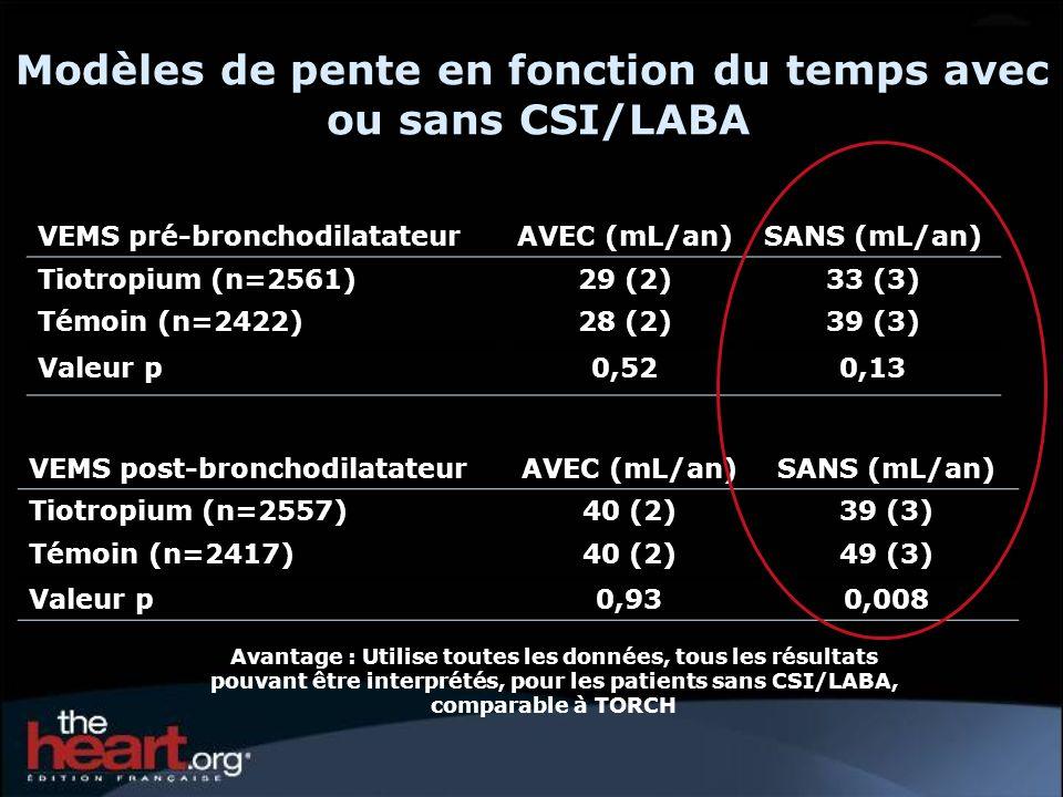 VEMS post-bronchodilatateurAVEC (mL/an)SANS (mL/an) Tiotropium (n=2557)40 (2)39 (3) Témoin (n=2417)40 (2)49 (3) Valeur p0,930,008 VEMS pré-bronchodila