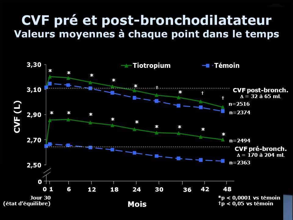 *p < 0,0001 vs témoin p < 0,05 vs témoin ** * * * * * * * CVF pré-bronch. = 170 à 204 mL CVF post-bronch. = 32 à 65 mL Jour 30 (état déquilibre) 0 6 1