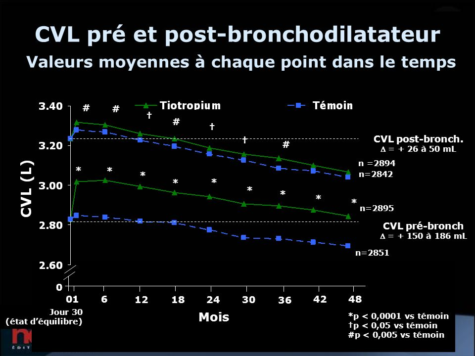CVL pré et post-bronchodilatateur Valeurs moyennes à chaque point dans le temps *p < 0,0001 vs témoin p < 0,05 vs témoin #p < 0,005 vs témoin * * * *