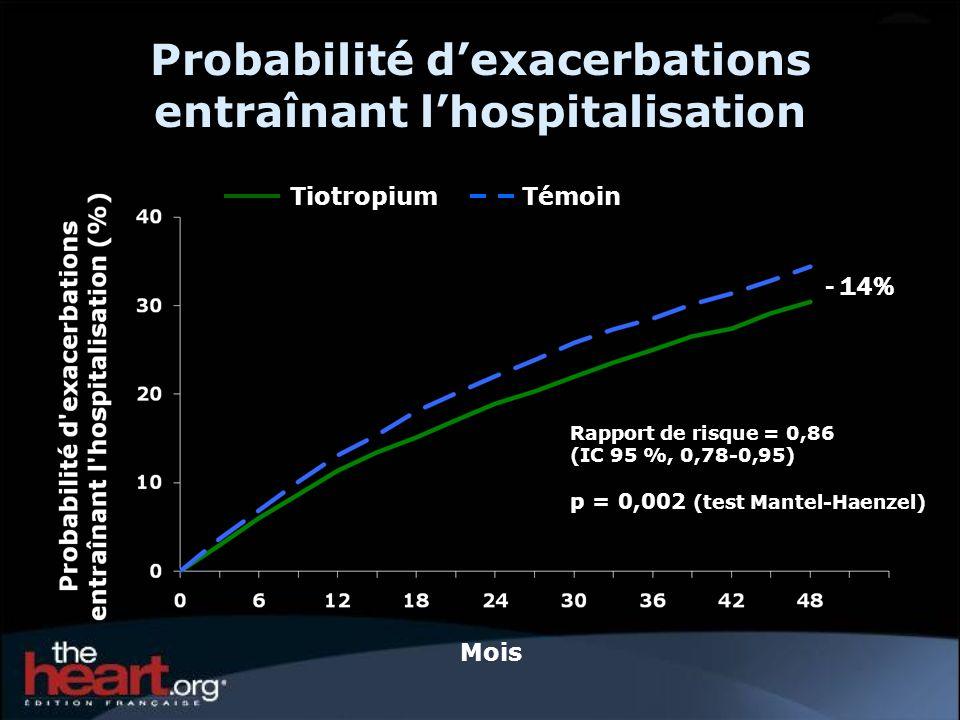 Probabilité dexacerbations entraînant lhospitalisation Mois TiotropiumTémoin Rapport de risque = 0,86 (IC 95 %, 0,78-0,95) p = 0,002 (test Mantel-Haenzel) - 14%