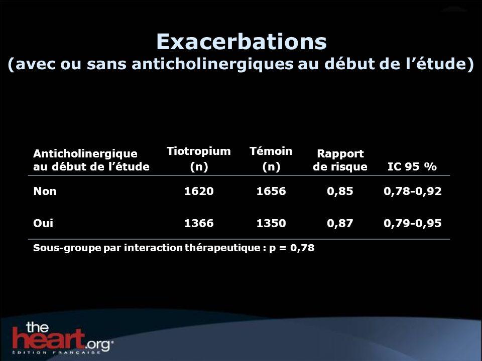 Exacerbations (avec ou sans anticholinergiques au début de létude) Anticholinergique au début de létude Tiotropium (n) Témoin (n) Rapport de risqueIC 95 % Non162016560,850,78-0,92 Oui136613500,870,79-0,95 Sous-groupe par interaction thérapeutique : p = 0,78