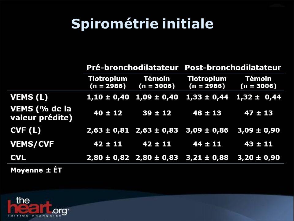 Spirométrie initiale Pré-bronchodilatateurPost-bronchodilatateur Tiotropium (n = 2986) Témoin (n = 3006) Tiotropium (n = 2986) Témoin (n = 3006) VEMS (L) 1,10 ± 0,401,09 ± 0,401,33 ± 0,441,32 ± 0,44 VEMS (% de la valeur prédite) 40 ± 1239 ± 1248 ± 1347 ± 13 CVF (L) 2,63 ± 0,812,63 ± 0,833,09 ± 0,863,09 ± 0,90 VEMS/CVF 42 ± 11 44 ± 1143 ± 11 CVL 2,80 ± 0,822,80 ± 0,833,21 ± 0,883,20 ± 0,90 Moyenne ± ÉT