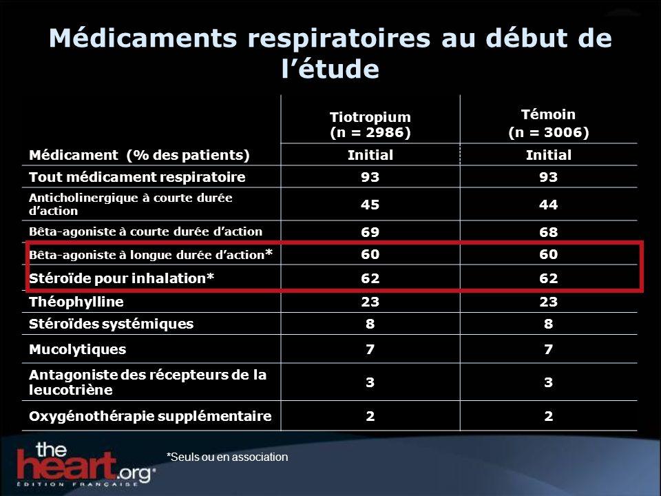 Médicaments respiratoires au début de létude Médicament (% des patients) Tiotropium (n = 2986) Témoin (n = 3006) Initial Tout médicament respiratoire93 Anticholinergique à courte durée daction 4544 Bêta-agoniste à courte durée daction 6968 Bêta-agoniste à longue durée daction *60 Stéroïde pour inhalation*62 Théophylline23 Stéroïdes systémiques88 Mucolytiques77 Antagoniste des récepteurs de la leucotriène 33 Oxygénothérapie supplémentaire22 *Seuls ou en association