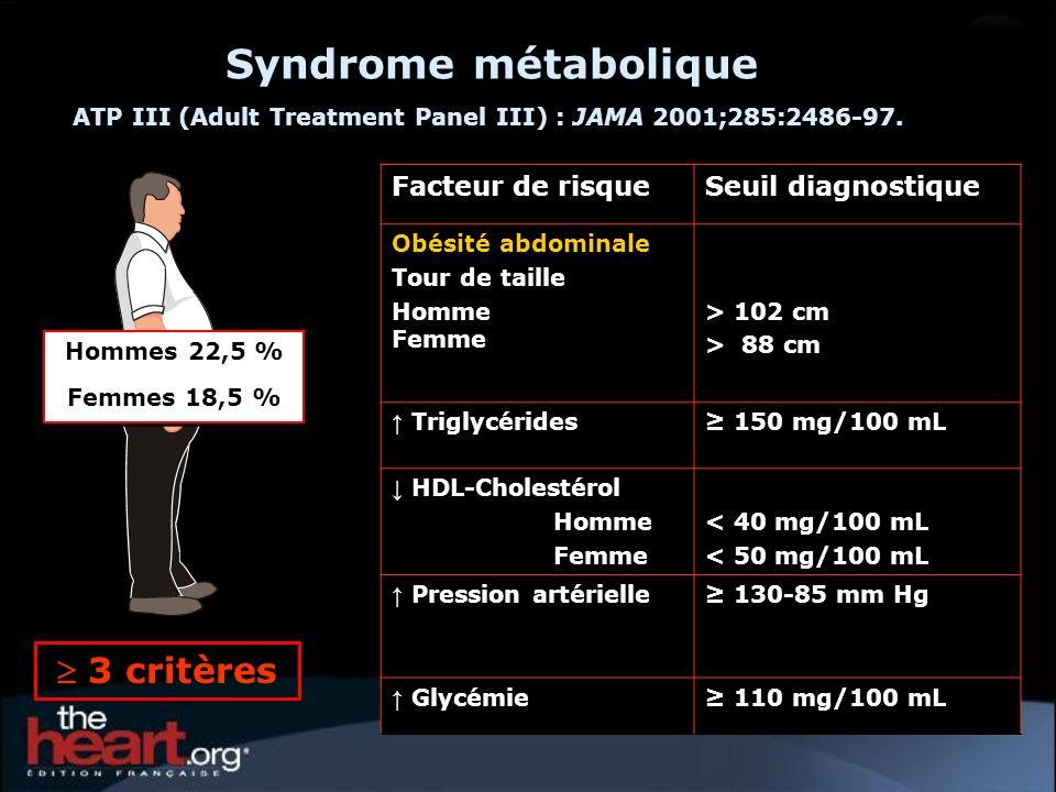 Facteur de risqueSeuil diagnostique Obésité abdominale Tour de taille Homme Femme > 102 cm > 88 cm Triglycérides 150 mg/100 mL HDL-Cholestérol Homme F