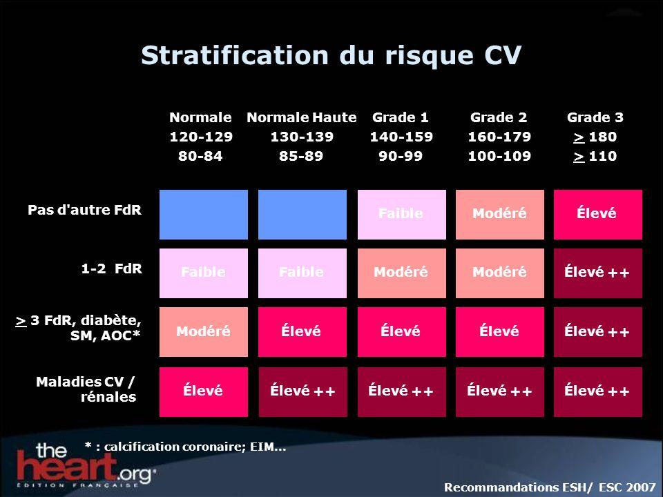 > 3 FdR, diabète, SM, AOC* Maladies CV / rénales Stratification du risque CV Pas d'autre FdR 1-2 FdR Normale 120-129 80-84 Normale Haute 130-139 85-89
