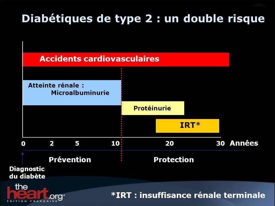 Protéinurie IRT* Accidents cardiovasculaires Atteinte rénale : Microalbuminurie Diabétiques de type 2 : un double risque 25102030 Années 0 PréventionP