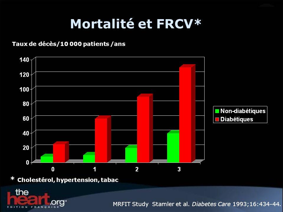 Mortalité et FRCV* MRFIT Study Stamler et al. Diabetes Care 1993;16:434-44. Taux de décès/10 000 patients /ans * Cholestérol, hypertension, tabac