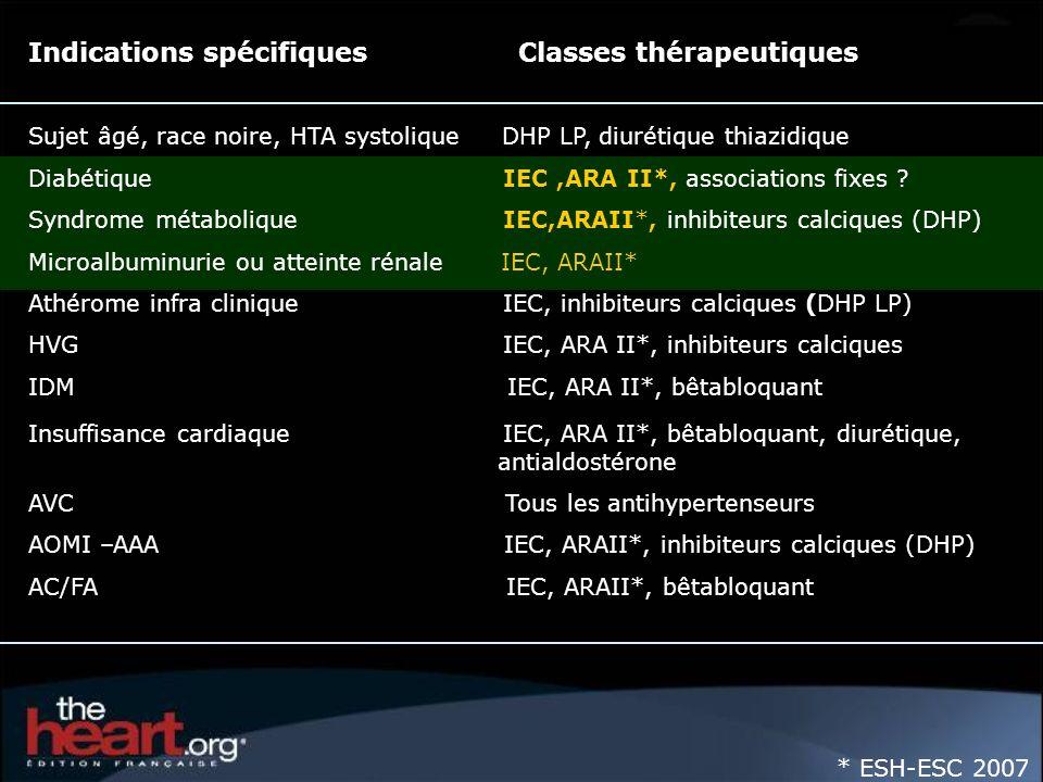 Indications spécifiques Classes thérapeutiques Sujet âgé, race noire, HTA systolique DHP LP, diurétique thiazidique Diabétique IEC,ARA II*, associatio