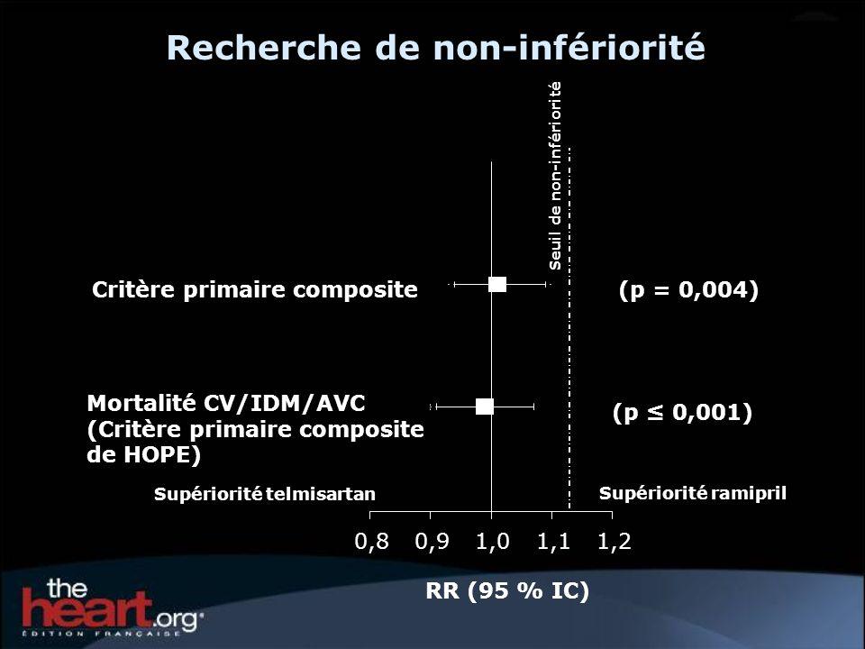 0,80,91,01,11,2 RR (95 % IC) Seuil de non-infériorité Critère primaire composite(p = 0,004) Mortalité CV/IDM/AVC (Critère primaire composite de HOPE)