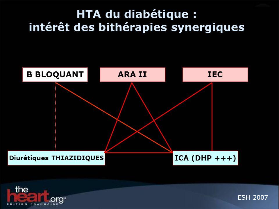 HTA du diabétique : intérêt des bithérapies synergiques ESH 2007 B BLOQUANTARA II IEC Diurétiques THIAZIDIQUES ICA (DHP +++)