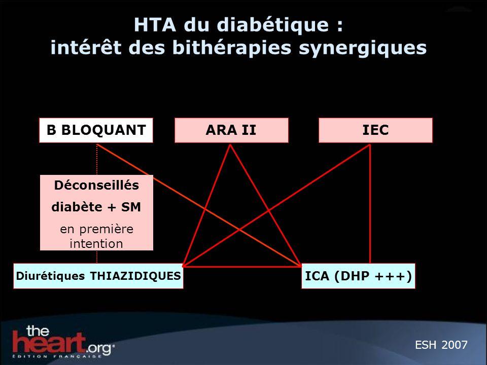 HTA du diabétique : intérêt des bithérapies synergiques ESH 2007 B BLOQUANTARA II IEC Diurétiques THIAZIDIQUES ICA (DHP +++) Déconseillés diabète + SM
