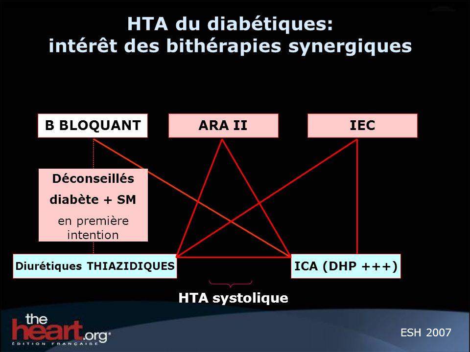 HTA du diabétiques: intérêt des bithérapies synergiques ESH 2007 B BLOQUANTARA II IEC Diurétiques THIAZIDIQUES ICA (DHP +++) Déconseillés diabète + SM