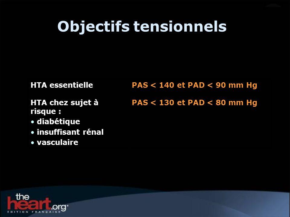 Objectifs tensionnels HTA essentiellePAS < 140 et PAD < 90 mm Hg HTA chez sujet à risque : diabétique insuffisant rénal vasculaire PAS < 130 et PAD <