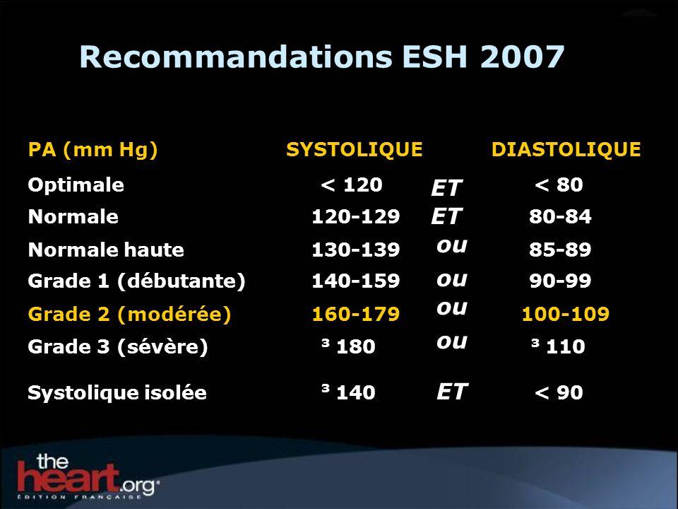Recommandations ESH 2007 PA (mm Hg)SYSTOLIQUEDIASTOLIQUE Optimale< 120< 80 Normale120-12980-84 Normale haute130-13985-89 Grade 1 (débutante)140-15990-